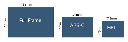 Overzicht van camera sensorgrootten